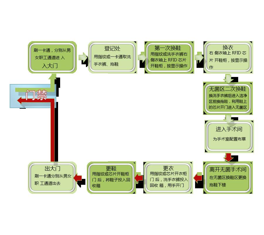 医院Luzhongshuai.com更衣室系统构架图