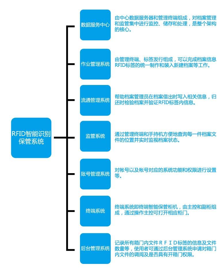 RFID合乐彩票app档案柜