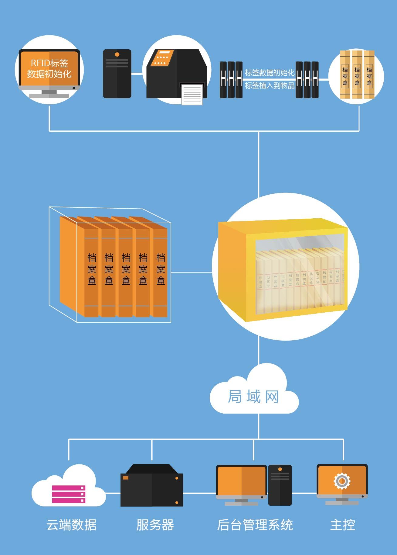 RFID系统拓扑图