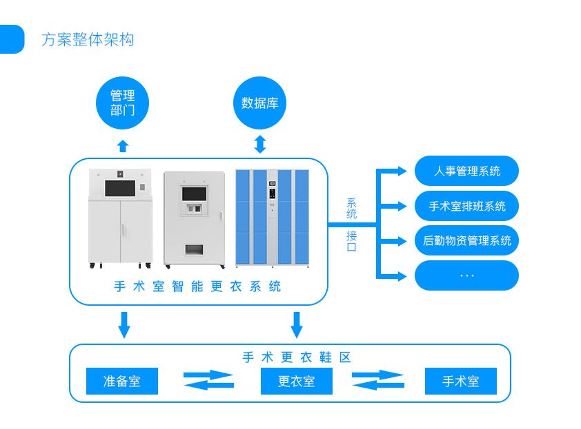 医疗行为管理系统框架图